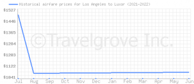 Price overview for flights from Los Angeles to Luxor