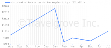 Price overview for flights from Los Angeles to Lyon
