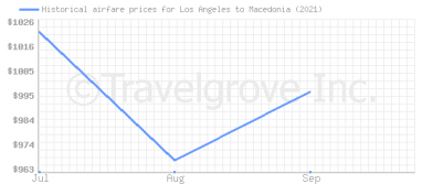 Price overview for flights from Los Angeles to Macedonia