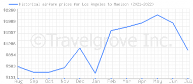 Price overview for flights from Los Angeles to Madison