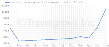 Price overview for flights from Los Angeles to Madrid