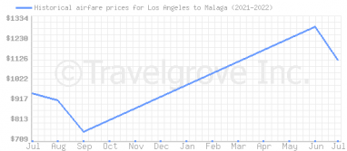 Price overview for flights from Los Angeles to Malaga