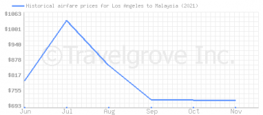 Price overview for flights from Los Angeles to Malaysia