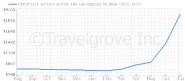 Price overview for flights from Los Angeles to Male