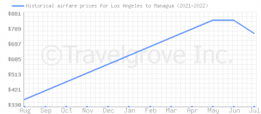 Price overview for flights from Los Angeles to Managua