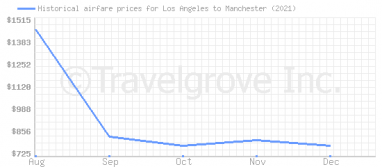 Price overview for flights from Los Angeles to Manchester