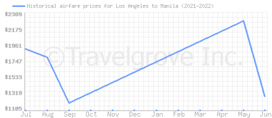 Price overview for flights from Los Angeles to Manila
