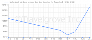 Price overview for flights from Los Angeles to Marrakesh