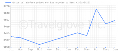 Price overview for flights from Los Angeles to Maui