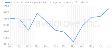 Price overview for flights from Los Angeles to Merida