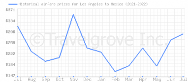 Price overview for flights from Los Angeles to Mexico