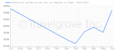Price overview for flights from Los Angeles to Miami