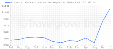 Price overview for flights from Los Angeles to Middle East