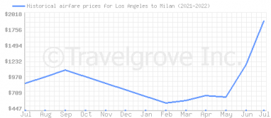 Price overview for flights from Los Angeles to Milan