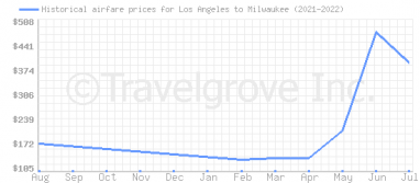 Price overview for flights from Los Angeles to Milwaukee