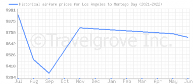 Price overview for flights from Los Angeles to Montego Bay