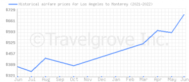 Price overview for flights from Los Angeles to Monterey