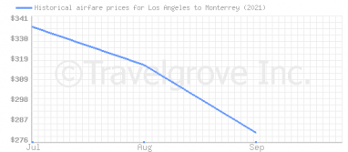 Price overview for flights from Los Angeles to Monterrey