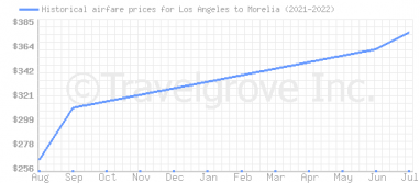 Price overview for flights from Los Angeles to Morelia
