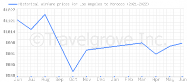 Price overview for flights from Los Angeles to Morocco
