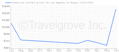 Price overview for flights from Los Angeles to Moscow
