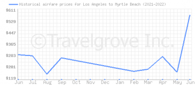 Price overview for flights from Los Angeles to Myrtle Beach