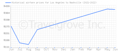 Price overview for flights from Los Angeles to Nashville