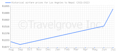 Price overview for flights from Los Angeles to Nepal