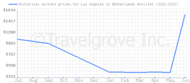 Price overview for flights from Los Angeles to Netherlands Antilles