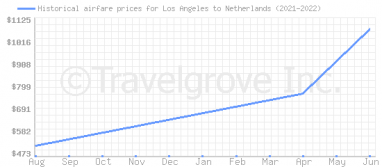 Price overview for flights from Los Angeles to Netherlands