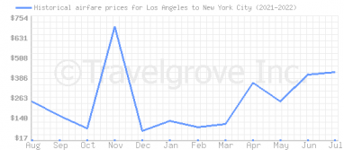 Price overview for flights from Los Angeles to New York City