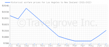 Price overview for flights from Los Angeles to New Zealand