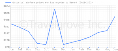 Price overview for flights from Los Angeles to Newark