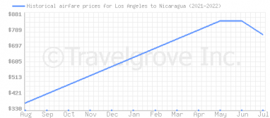 Price overview for flights from Los Angeles to Nicaragua