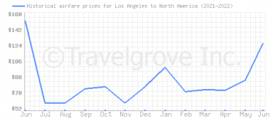 Price overview for flights from Los Angeles to North America