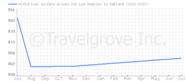 Price overview for flights from Los Angeles to Oakland