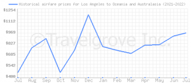 Price overview for flights from Los Angeles to Oceania and Australasia