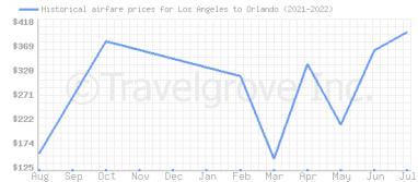 Price overview for flights from Los Angeles to Orlando
