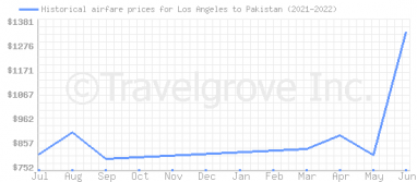 Price overview for flights from Los Angeles to Pakistan