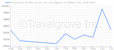 Price overview for flights from Los Angeles to Panama City