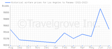 Price overview for flights from Los Angeles to Panama