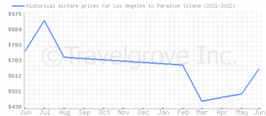Price overview for flights from Los Angeles to Paradise Island