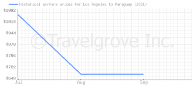 Price overview for flights from Los Angeles to Paraguay