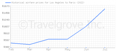 Price overview for flights from Los Angeles to Paris