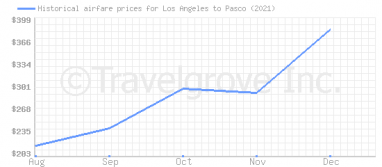 Price overview for flights from Los Angeles to Pasco