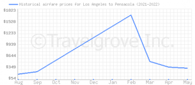 Price overview for flights from Los Angeles to Pensacola