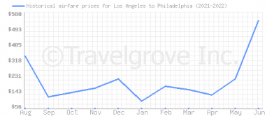 Price overview for flights from Los Angeles to Philadelphia