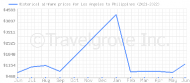 Price overview for flights from Los Angeles to Philippines