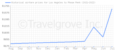 Price overview for flights from Los Angeles to Phnom Penh