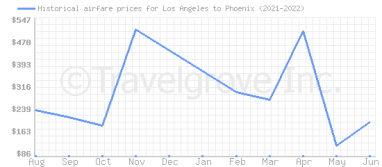 Price overview for flights from Los Angeles to Phoenix